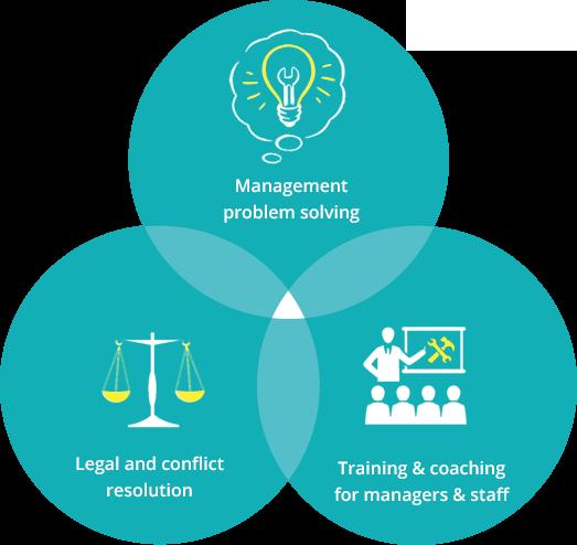Legal / Management / Training